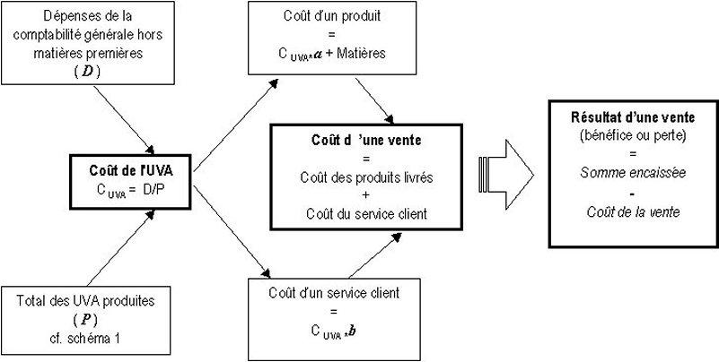 La Methode Uva Presentation